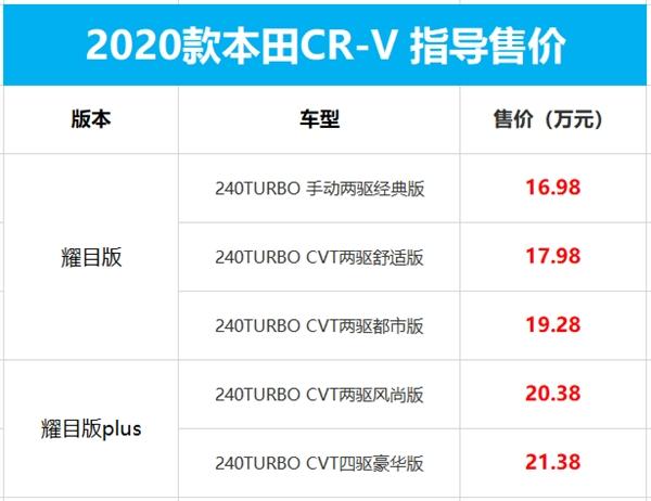 新款本田CR-V上市:LED大灯成标配 起售价仍为16.98万元