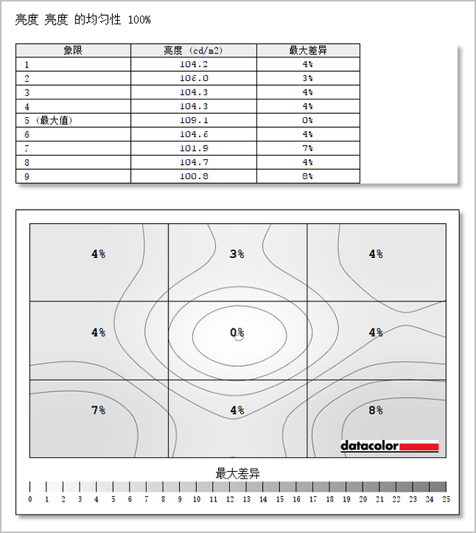 高刷新大曲率 极致性价比 小米曲面显示器34寸评测
