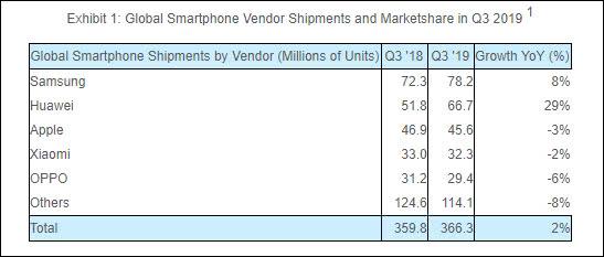 Q3手机全球出货排行榜:三星21%,华为18%,苹果12%