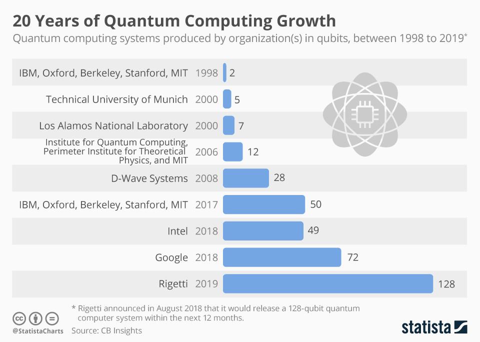 """谷歌实现的""""量子霸权""""不实用,但仍然伟大"""