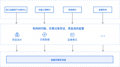 监管科技第一步:金融存管区块链应亚慱足彩体育app用落地