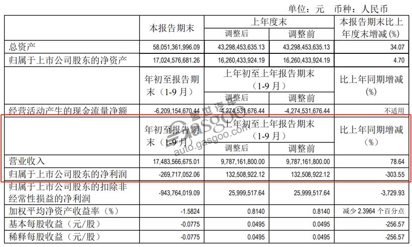 15家自主车企Q3财报:长城利润劲增507%,力帆亏16亿元