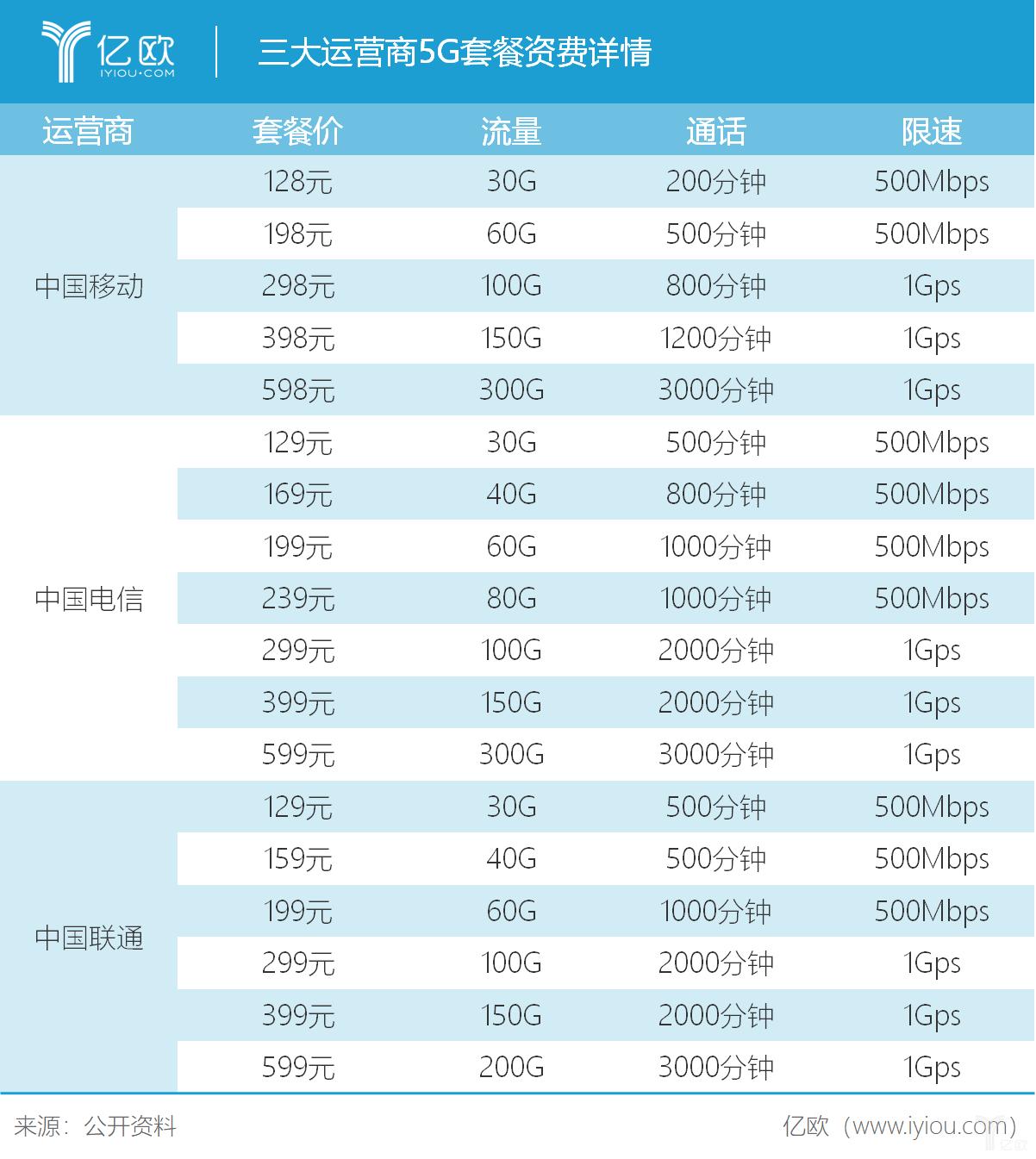 三大运营商5G套餐资费一览,消费低至128元的套餐须谨慎