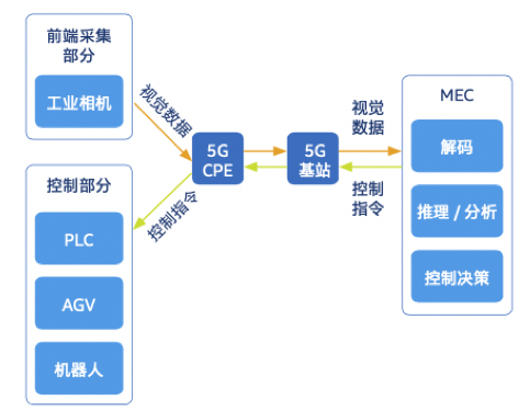 英特尔揭秘四大5G+场景如何构建