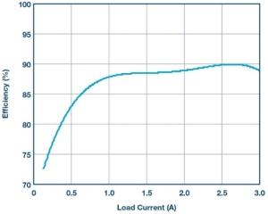 采用降压型控制器产生负电压
