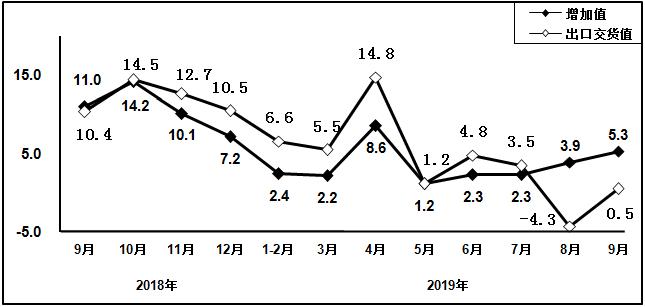 2019年前三季度电子信息制造业运行情况