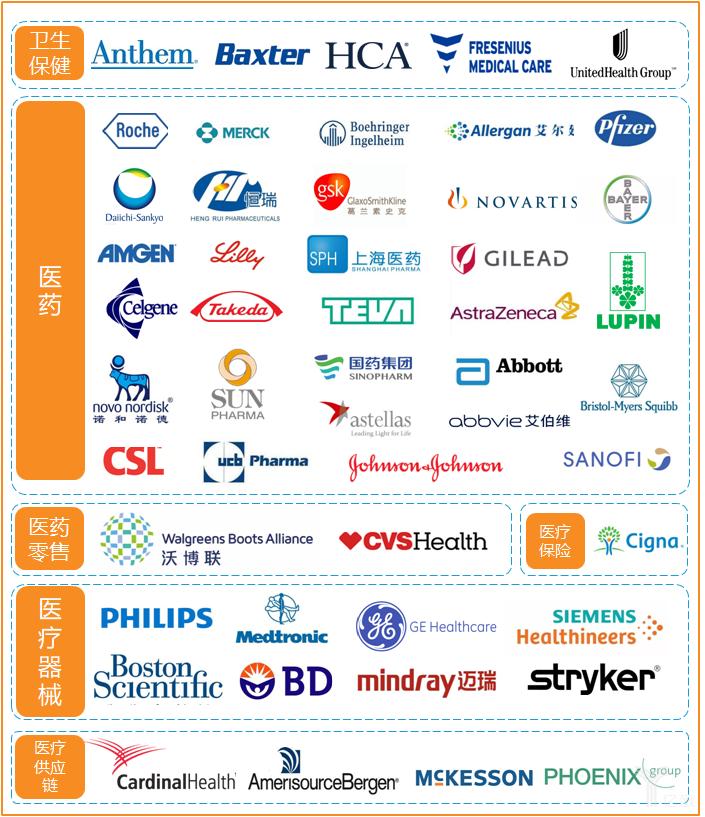 一文带你了解全球TOP50的医疗健康企业