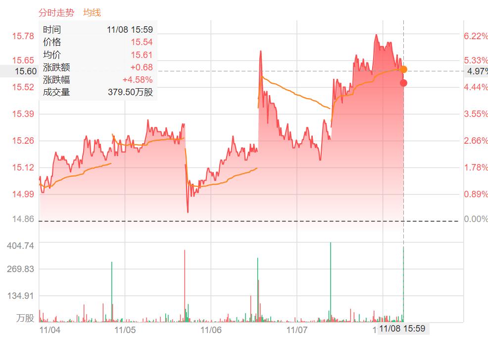 周评车股   10月销量出炉,汽车板块股价整体呈上扬趋势