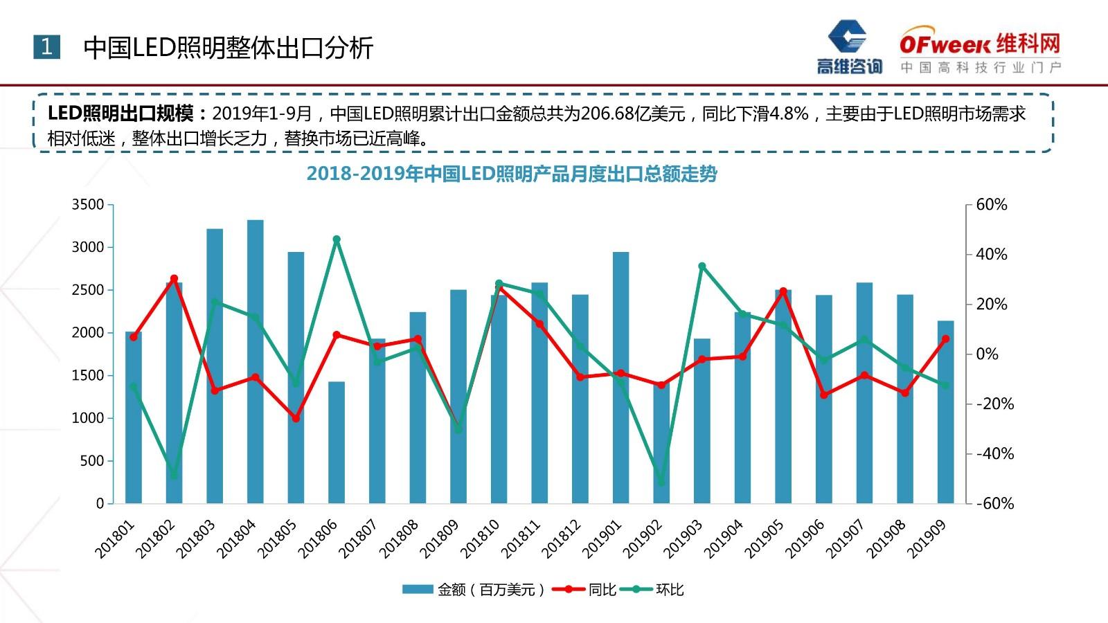 2019年中国LEDgd真人照明产品出口月度监测
