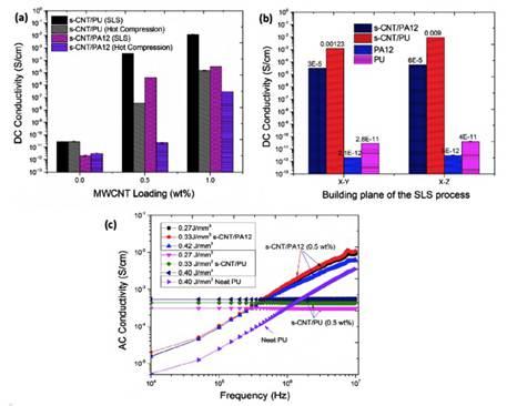 选区激光烧结MWCNT/聚合物复合材料性能研究