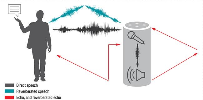 智能门铃设计二三事:视频、音频及电源技术