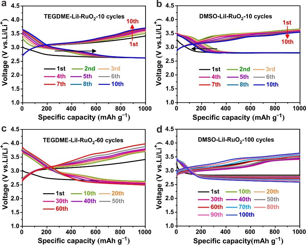 上海硅酸盐所发现锂氧气电池中强溶剂化效应和正极吸附的协同作用