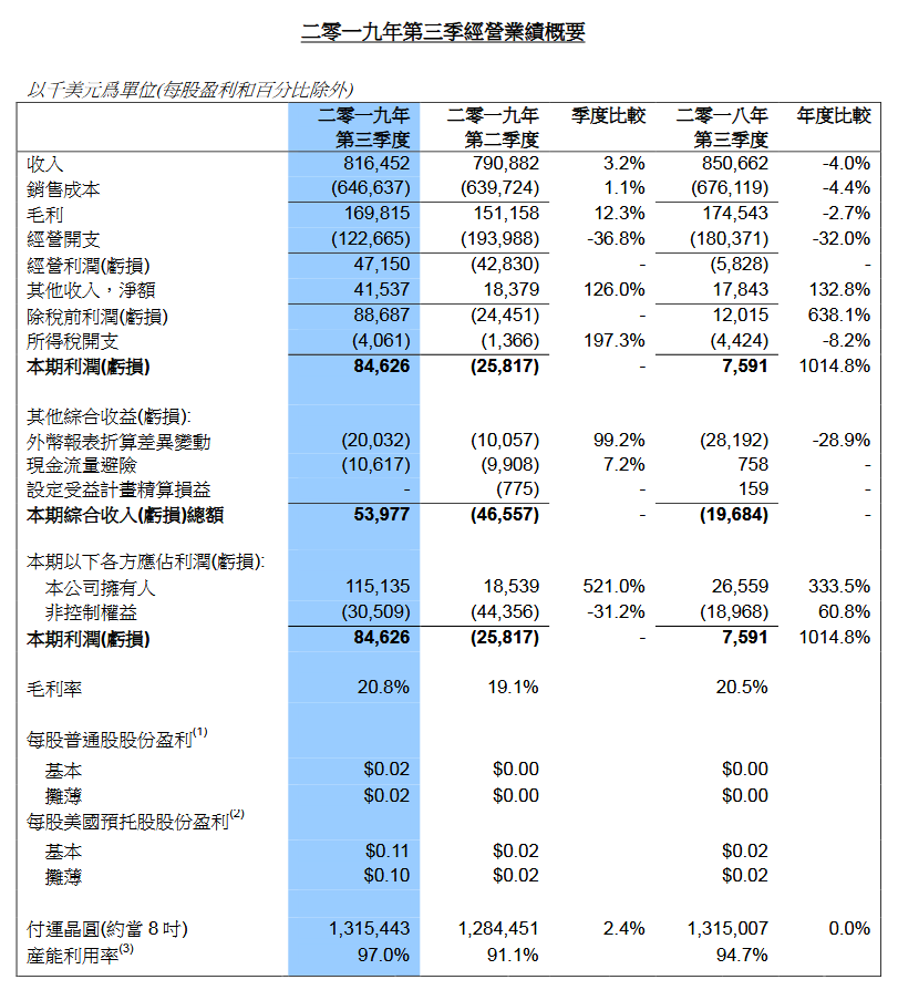 中芯国际Q3净利润大涨1014%,5G、AI、物联网带来新机遇