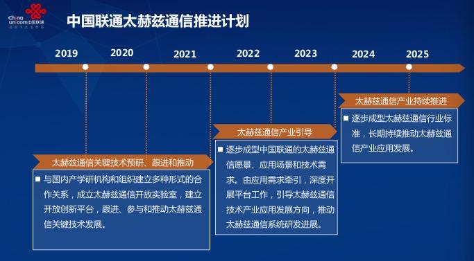 """中国联通精准把脉6G需求:""""三步""""推进太赫兹通信发展"""