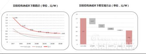 《异质结电池市场深度研究报告》——2020或将是HIT产业化元年?