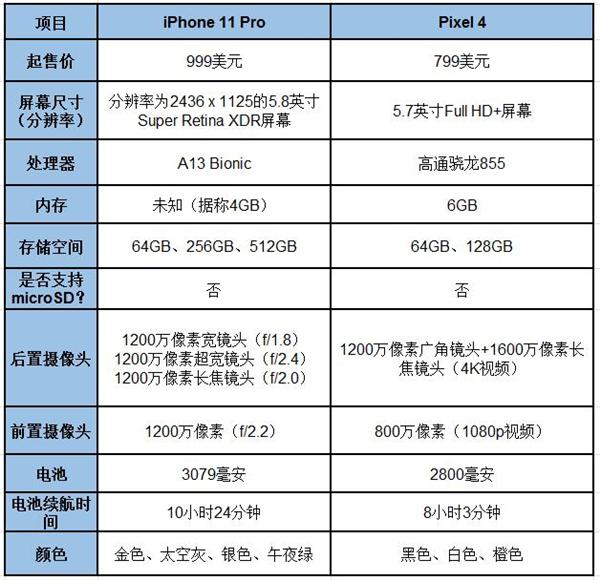 iPhone 11 Pro终极比拼Pixel 4:各有优劣 但苹果更胜一筹