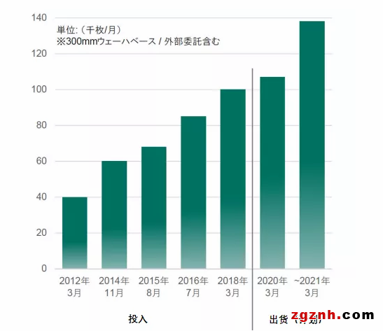 传感市场快速崛起,日本成为最大赢家