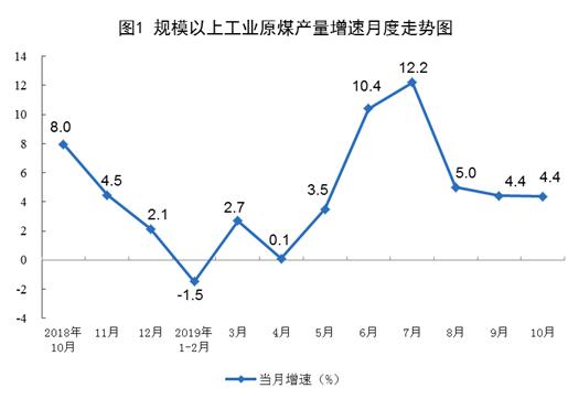 國家統計局:2019年10月份能源生產情況