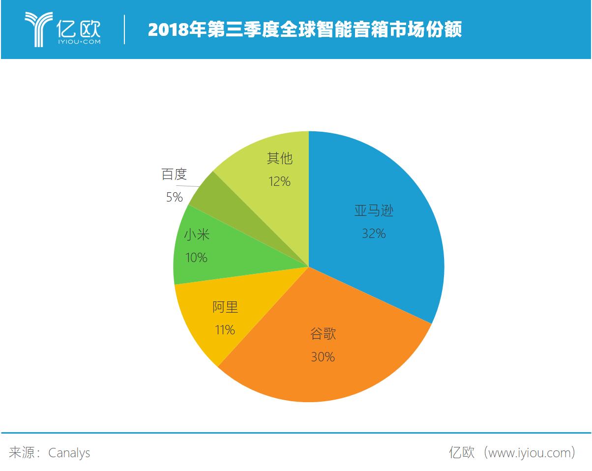 2019年Q3增长500%,带屏智能音箱持续走红
