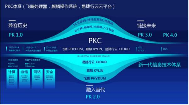 易捷行云EasyStack完成中国电子D轮战略融资 成为云计算国家队