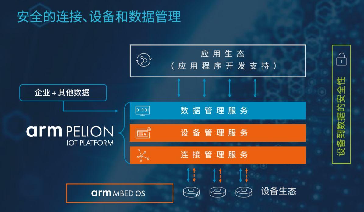 """安谋电子科技(上海)有限公司参评""""维科杯·OFweek2019中国物联网行业创新技术产品奖"""""""