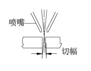 激光切割过程中如何正确选择焦点位置