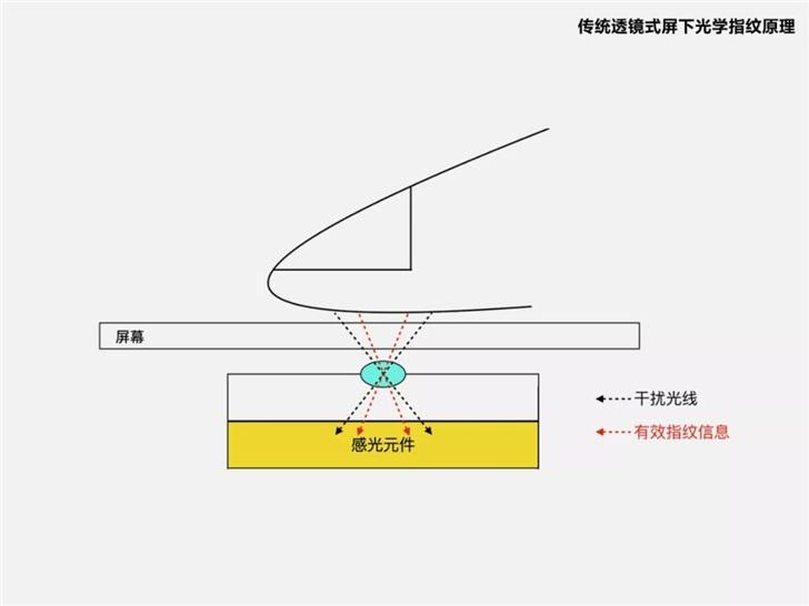 官方详解小米CC9 Pro新技术,全球首款超薄屏下光学指纹