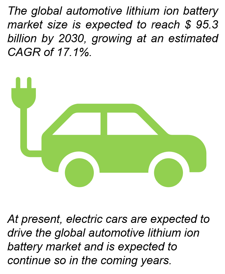 汽车锂电市场将以年增长率17.1%迅猛发展