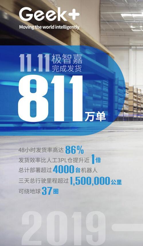 极智嘉公布双11战绩:中国最大智能仓储机器人网络72小时发货811万单