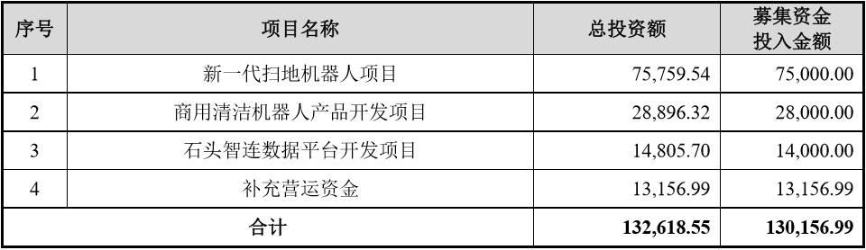 石头科技成功过会,将成小米生态链首家科创板上市企业