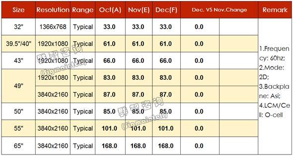 11月主流面板价格全面止跌,下月预计将会继续持平