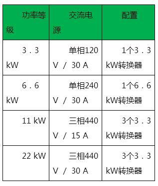 技术文章—高能效车载充电方案