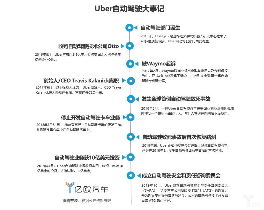Uber自动驾驶事故落幕无效安全文化与放缓的行业脚步