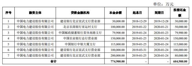 中国电建40亿元可续期公司债券将于上交所上市
