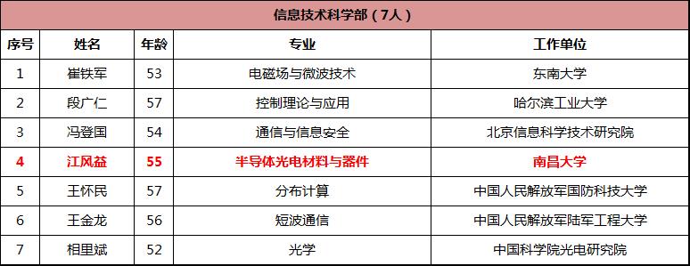 中国科学院公布2019新增院士名单 江风益正式当选