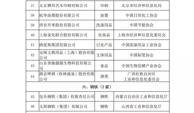 工信部发布工业产品绿色设计示范企业  新特能源上榜