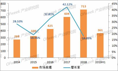 近年来我国激光市场规模及增长情况