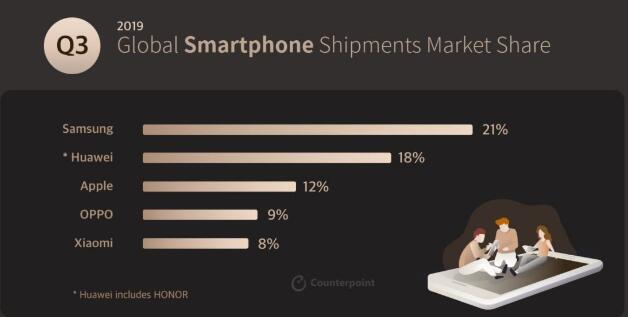 揽71个国家头名,三星登顶全球智能手机市场份额排行榜:牛!