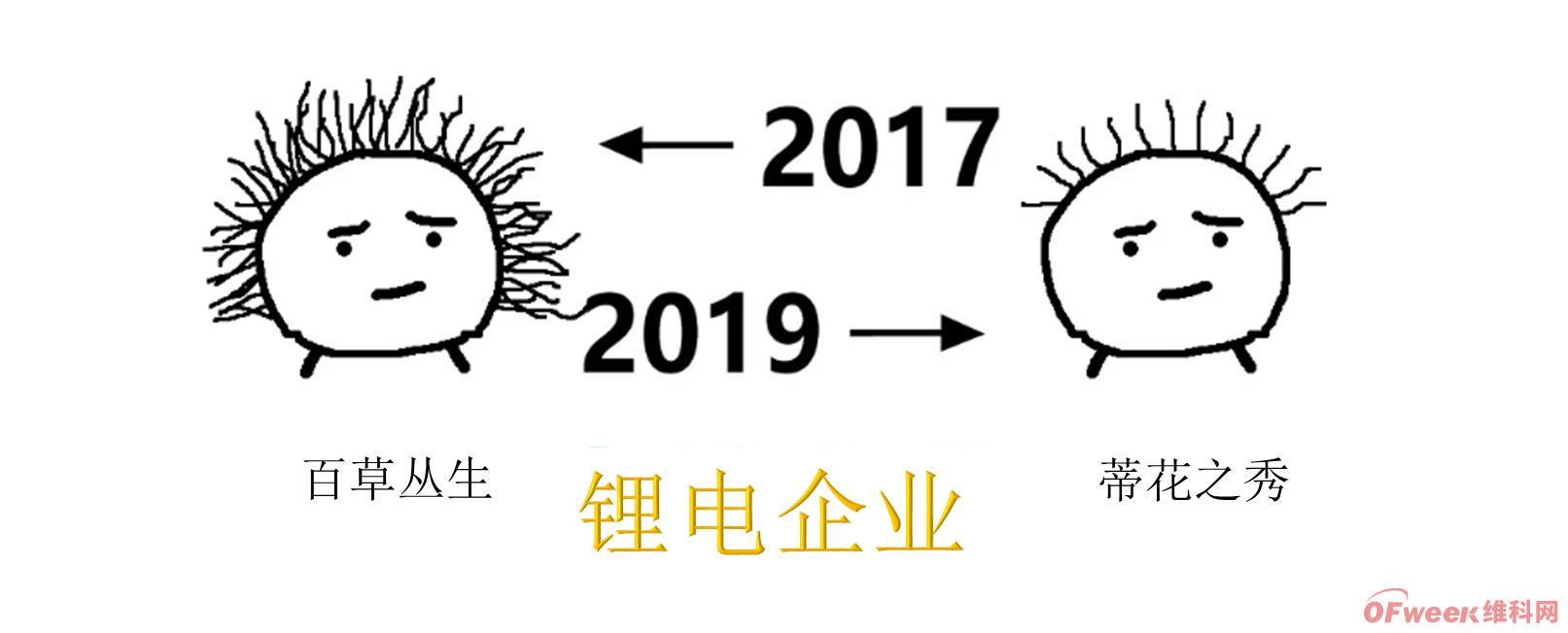 ←2017 锂电人 2019→