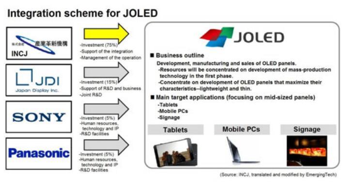 JOLED首条印刷OLED量产线的月产能将达2万片,预计明年实现量产