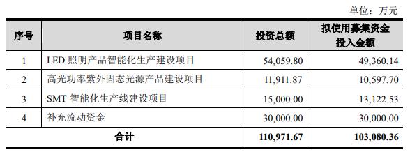 光莆股份拟定增募资不超过10.31亿,用于LED照明智能建设等项目