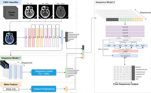 腾讯医疗AI研究成果夺冠全球放射学顶会RSNA 2019 AI 挑战赛