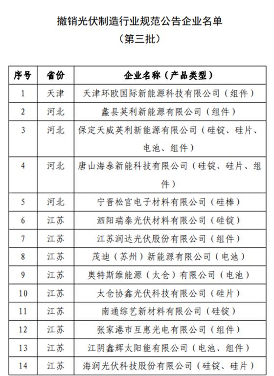 工信部:拟公告《光伏制造行业规范条件》 企业名单(第八批)