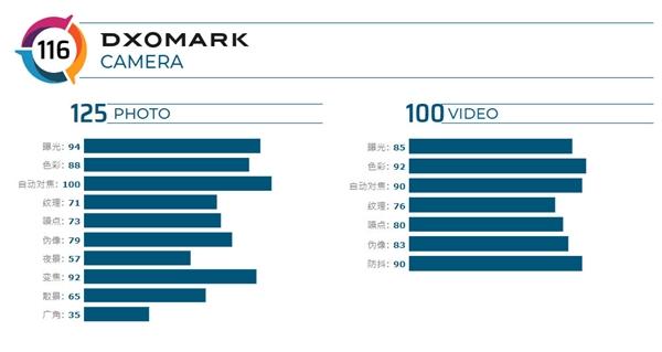 OPPO Reno 10倍变焦版DxOMark评分出炉:116分战平华为P30 Pro