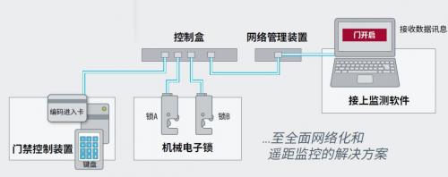 索斯科专家:用手机轻松管理大型工程机械租赁