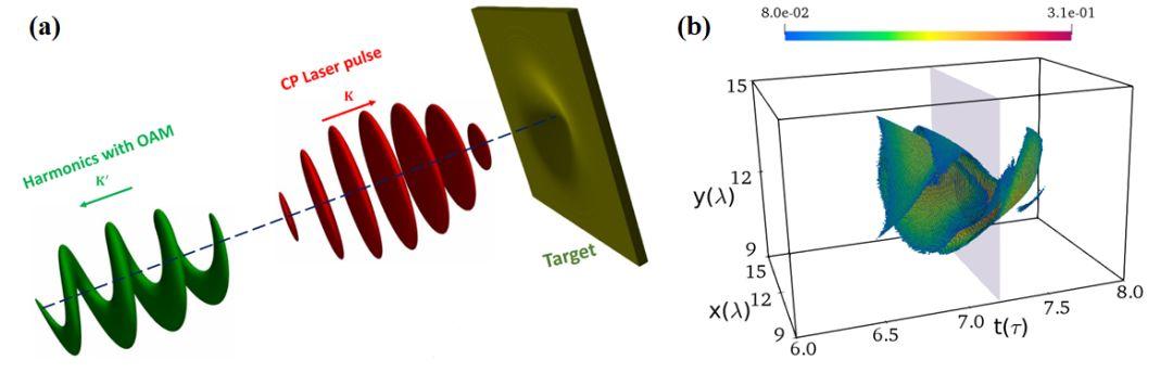 上海光机所在产生高强度阿秒涡旋脉冲方面取得重要进展