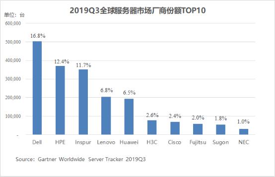 Gartner:2020年全球服务器市场有望回升 浪潮两位数增长领跑
