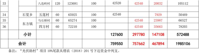 """浙江缙云县243万元启动""""光伏助村助困""""项目"""