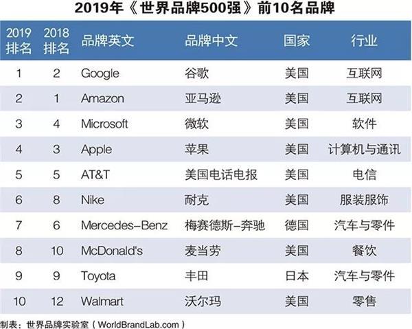 2019年世界品牌500强发布:谷歌第一 腾讯、华为、阿里上榜