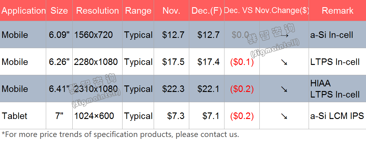 群智研究|2019年12月Mobile&Tablet面板价格风向标